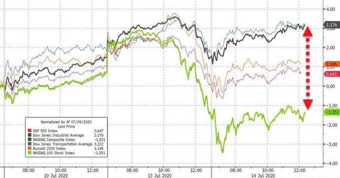 美股昨夜大涨!最新美银基金经理调查:史上最拥挤交易出炉……