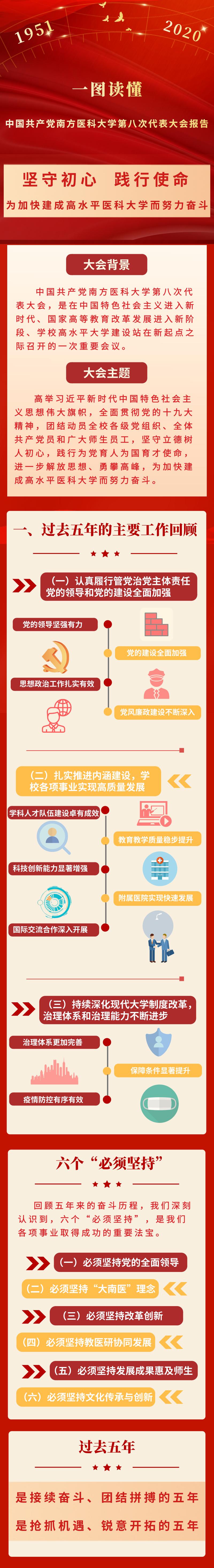 「杏悦」党南方医科大学第八次代表杏悦大会报图片