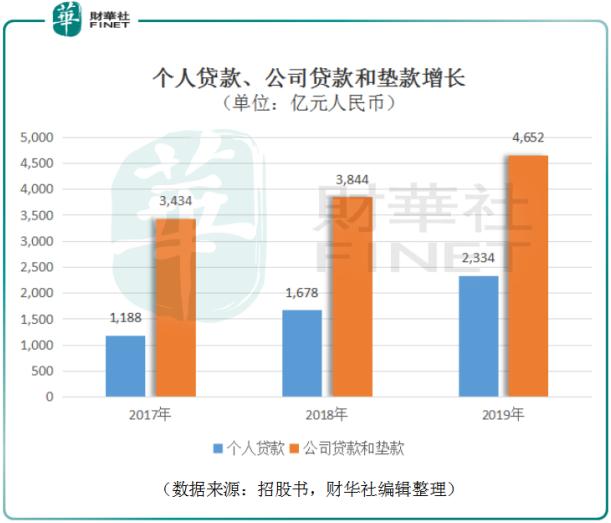 渤海银行:独特性与高成长兼备,港交所IPO将成业绩「起跳板」