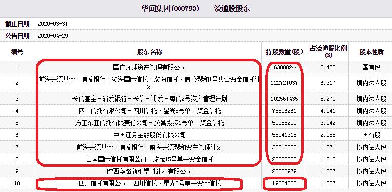 华闻集团跌停 渤海信托四川信托方正东亚信托等持股