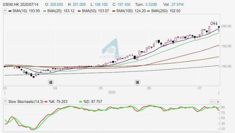 【特约大V】珊珊碎碎念:新经济股美团(03690)抢眼 可趁跌小注进场