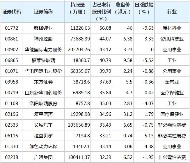 赣锋锂业等52只港股获南向资金持股比例超20%