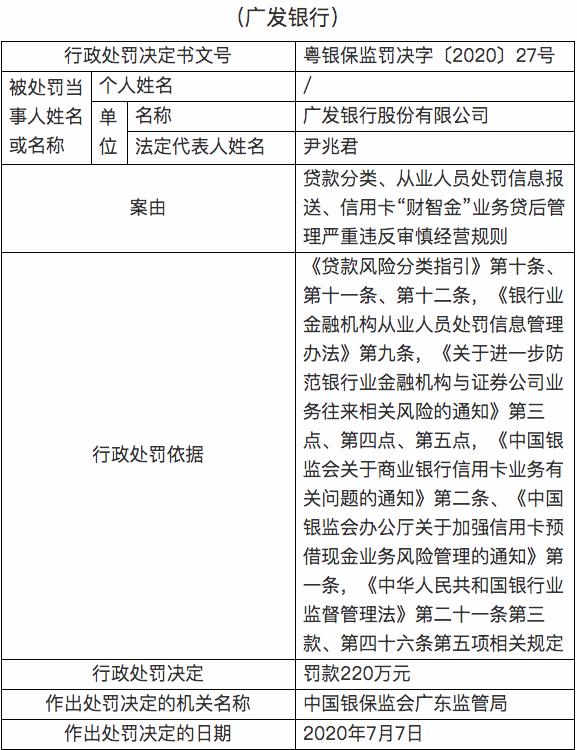杏悦,违反审慎经营规则广发银行被罚220万元杏悦图片