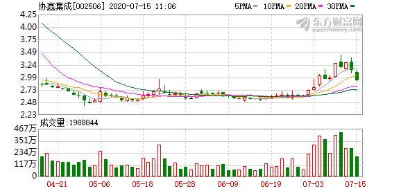 协鑫集成上半年预亏1.5亿-2.2亿元