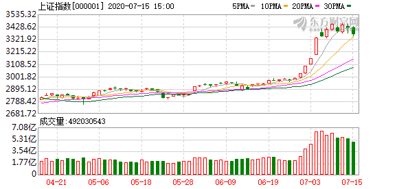 7月15日涨停板分析:两市近80股涨停 旅游股走强