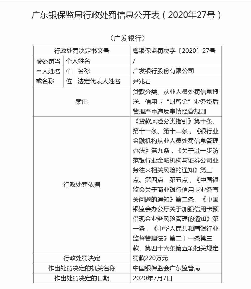 贷后管理严重违规,广发银行吃220万罚单!一年来多次受罚