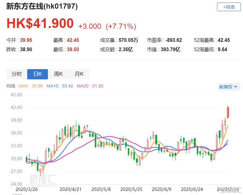 港股异动丨新东方在线(1797.HK)三连涨 股价刷新历史新高
