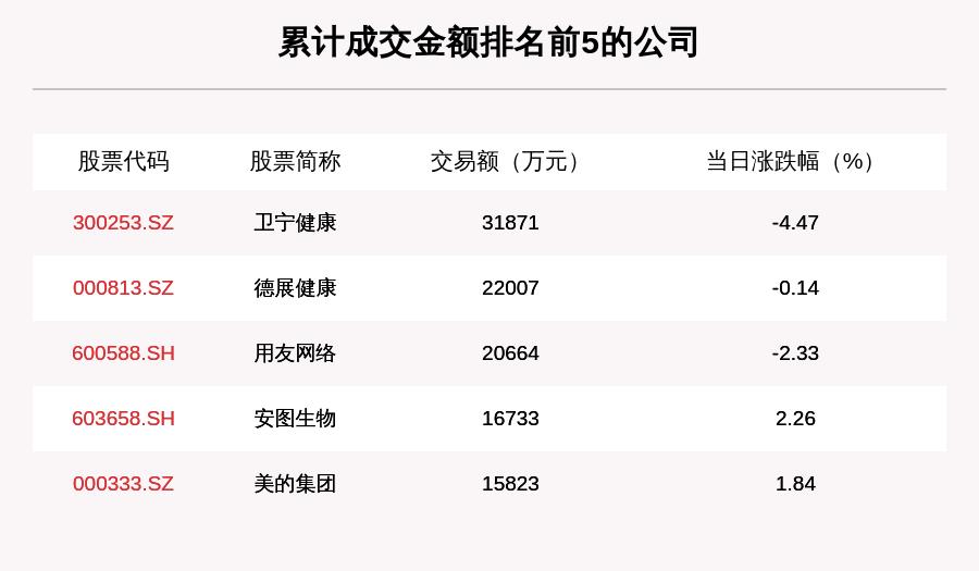 透视大宗交易:7月15日共成交126笔,卫宁健康成交3.19亿元