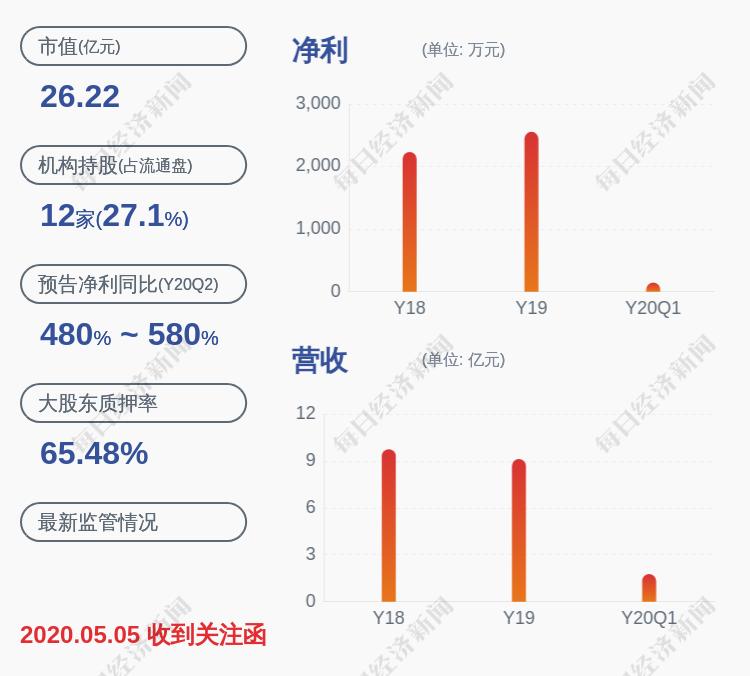 陕西金叶:重庆金嘉兴所持约3690