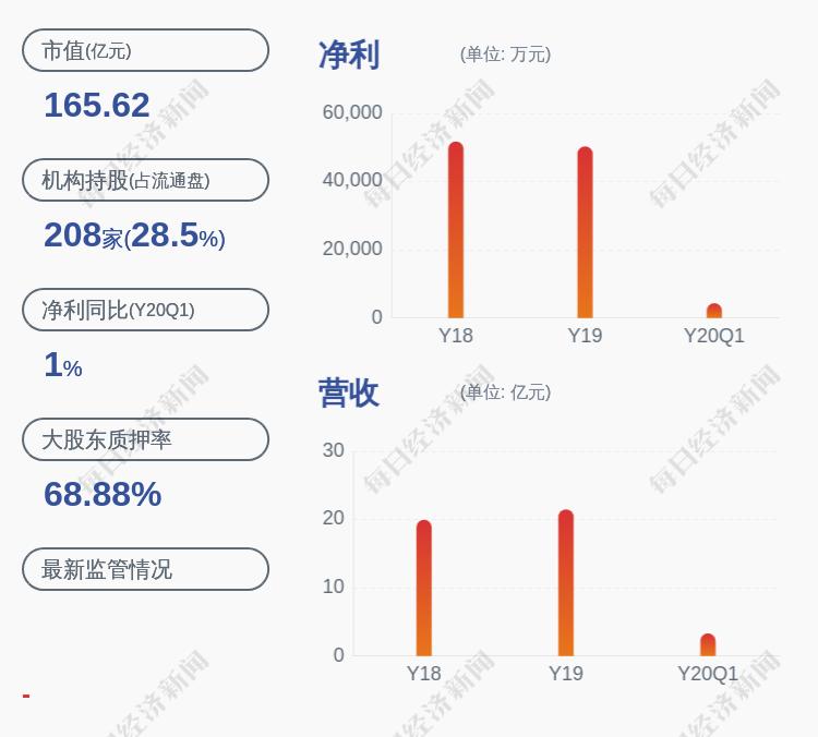 东方国信:控股股东、实际控制人管连平解除质押680万股及再质押650万股