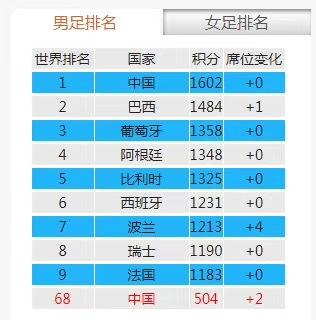 中国男子足球排名登上世界第一?澳门太阳神集团网站