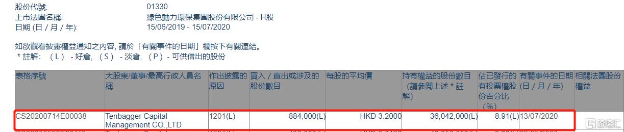 绿色动力环保(01330.HK)遭Tenbagger Capital减持88.4万股
