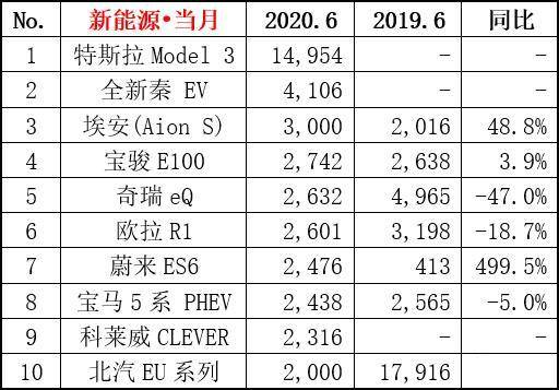 6月新能源汽车销量出炉,Model 3强势领跑,蔚来ES6增速明显