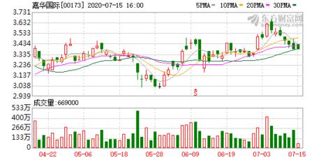 嘉华国际(00173)授出2541万股认股权 每股行使价3.462港元