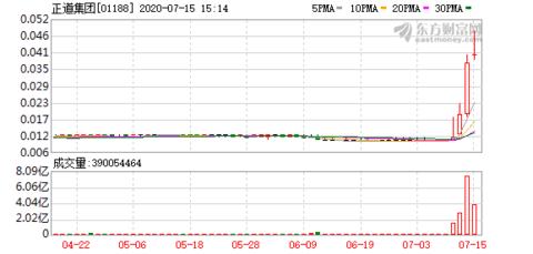 正道集团(01188-HK)涨16.216%