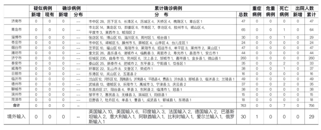 2020年7月14日0时至24时山东省新型冠状病毒肺炎疫情情况图片