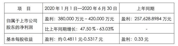 中联重科2020上半年业绩预告:净利润增48%~63%