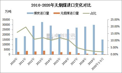 2020年中国无烟煤进口趋势变化分析