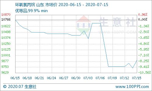 生意社:7月上半月环氧氯丙烷市场行情震荡下滑
