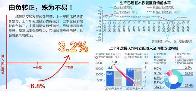 中国gdp什么时候增长_上半年31个省的国内生产总值公布16个省实现正增长