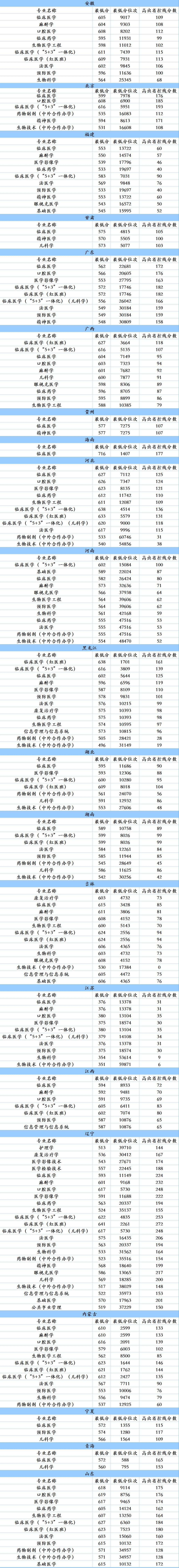 杏悦:中国医科大学2杏悦019年各省市录取情图片