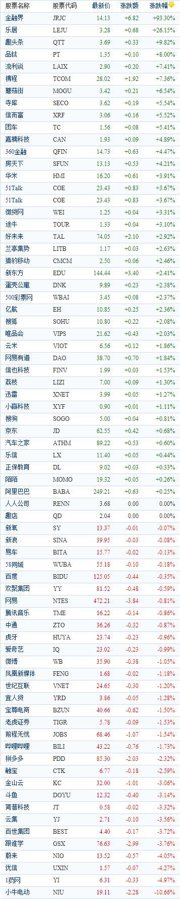 中国概念股周三收盘涨跌互现 金融界飙涨近94%