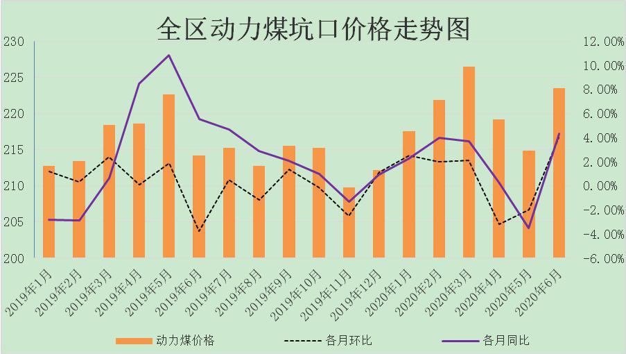 2020年上半年内蒙古煤炭价格运行情况 及后期走势预测
