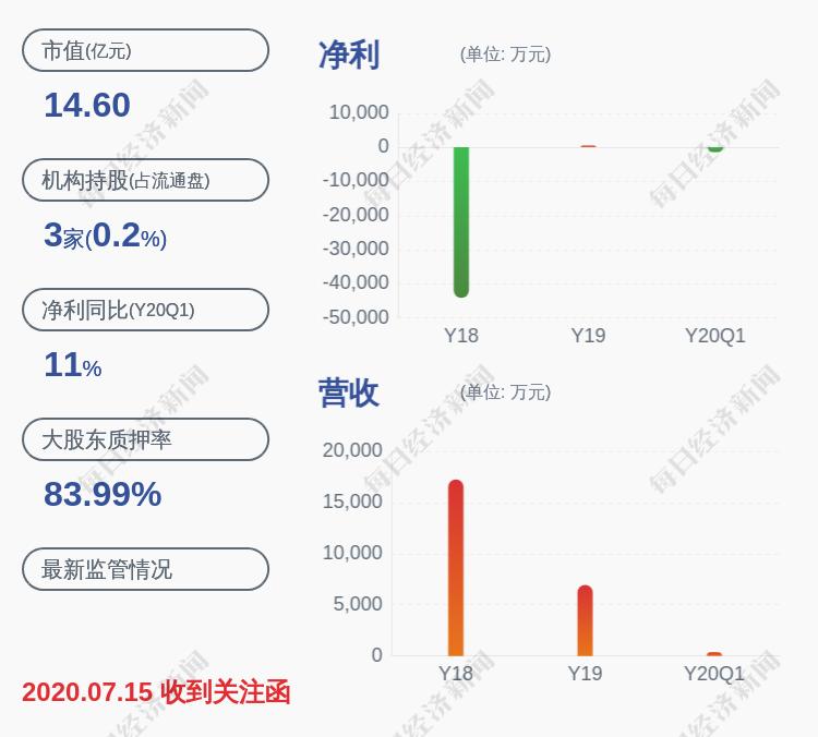 邦讯技术:中国证监会对公司及实控人立案调查仍在进行中