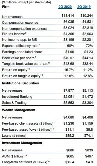 摩根士丹利(MS.US)Q2归母净利润31.96亿美元,信贷损失准备金2.46亿美元