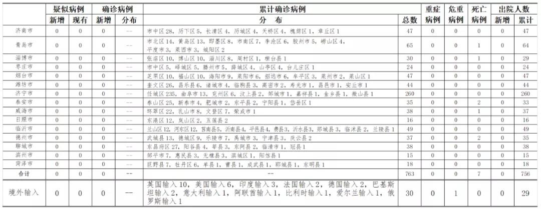 赢咖3平台东省新型冠状病毒肺赢咖3平台炎疫情情图片