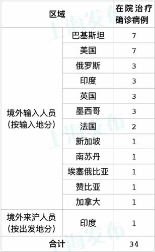 昨天上海无新增本地新冠肺炎确诊病例,新增1例境外输入病例图片