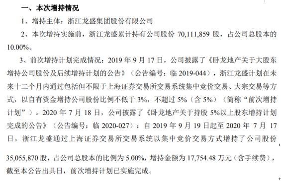 卧龙地产股东浙江龙盛增持3505.59万股 耗资约1.78亿元