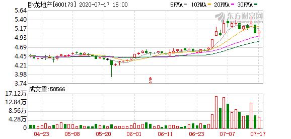 卧龙地产股东浙江龙盛计划继续增持3%至5%公司股份