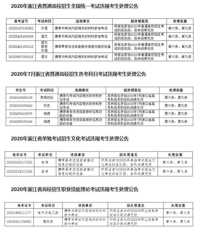 【杏悦】规考生处理公告12人被取杏悦消成绩图片