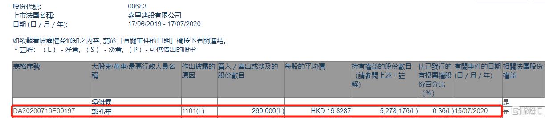 嘉里建设(00683.HK)获执行董事郭孔华增持26万股