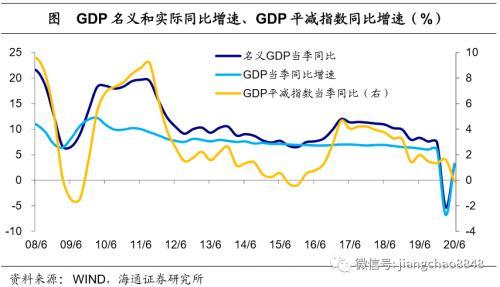 经济逐渐复苏 政策不会收紧!——20年2季度经济数据点评