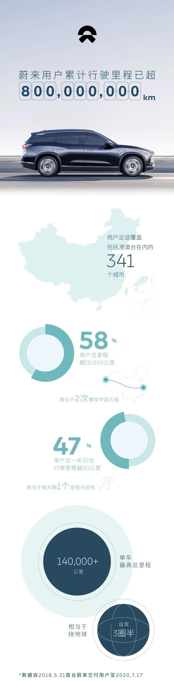 蔚来:用户累计行驶里程超 8 亿公里