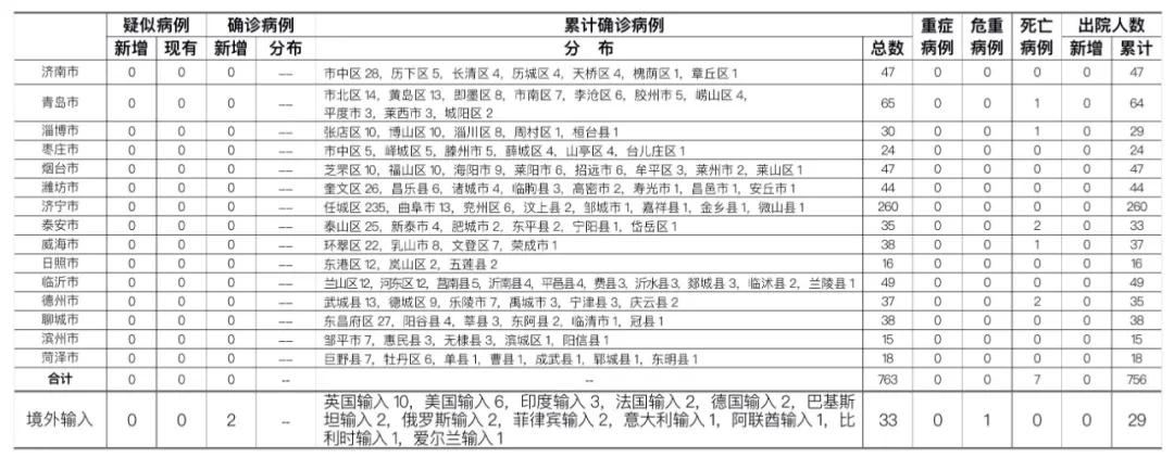 2020年7月17日0时至24时山东省新型冠状病毒肺炎疫情情况图片