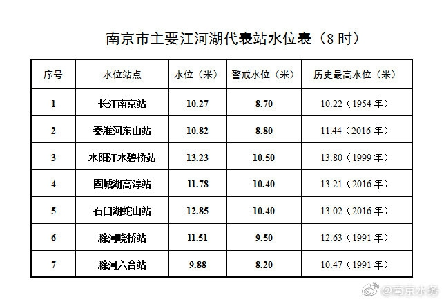 027米长江南京站维持今年杏悦以来最高潮,杏悦图片