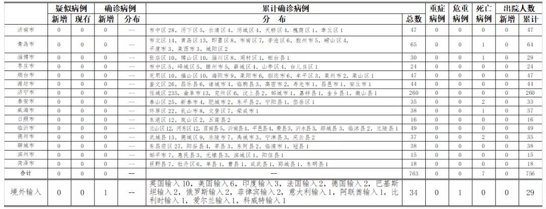 年7月18日0时至24时杏悦山东省新型冠,杏悦图片