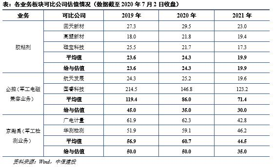 【建投中小盘】康达新材:半年报业绩超预期,受益风电抢装