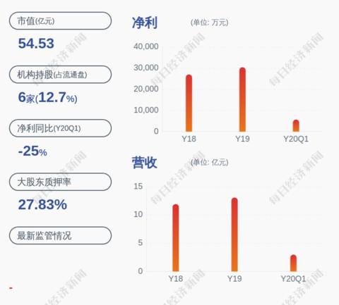 弘亚数控:实际控制人刘雨华解除质押约130万股