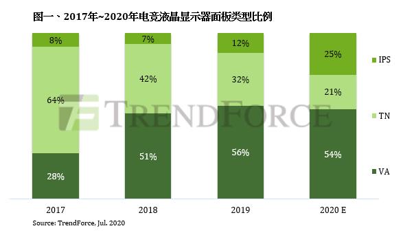 TrendForce:2020年电竞液晶显示器出货预估年成长37%