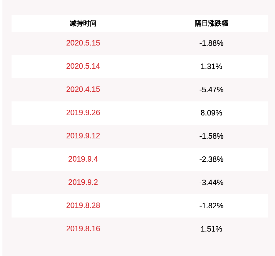 天宇股份:减持计划完成 方红军、朱国荣和杨小松共减持约27万股