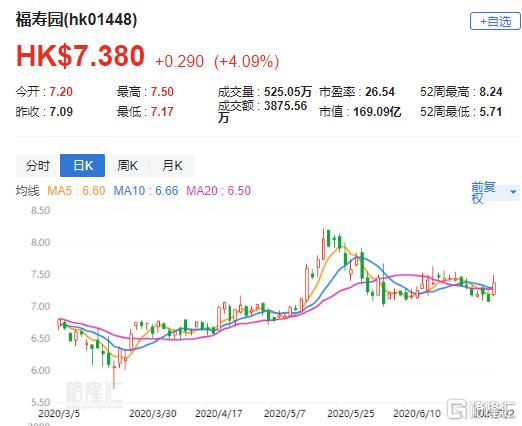 """花旗:上调福寿园(1448.HK)目标价至9港元 评级""""买入"""""""
