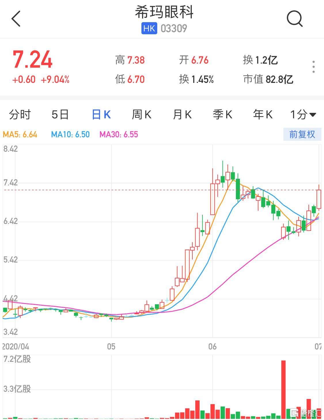 港股异动   希玛眼科(3309.HK)大涨9% 完成配股净筹3.88亿港元