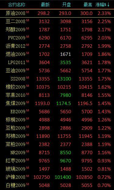商品期货收盘普遍飘红 能化板块涨幅居前、原油涨超2%