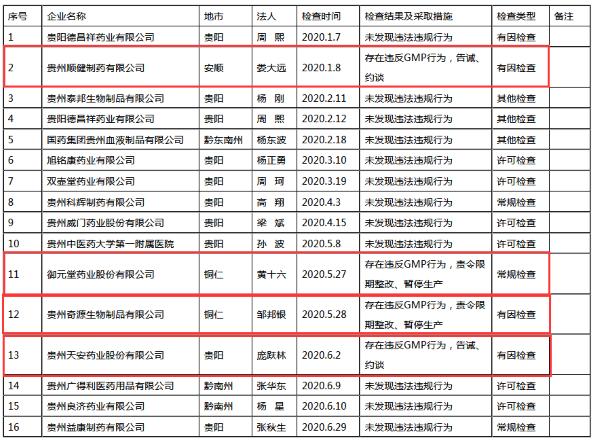 天安药业等4家企业违反GMP规定 被约谈或暂停生产