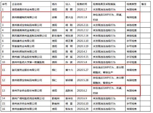 天安药业等4家企业违反GMP规定被约谈或暂停生产
