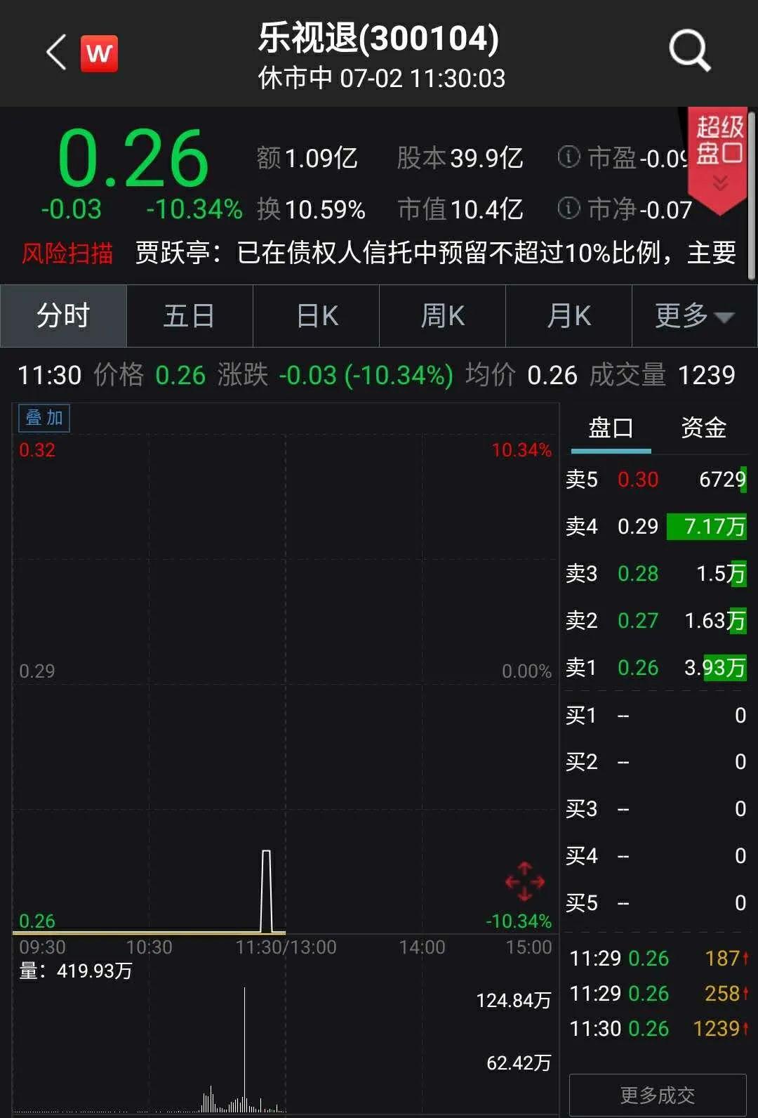 乐视退突获1亿资金抄底撬板 贾跃亭:协调乐视网股民赔偿事宜